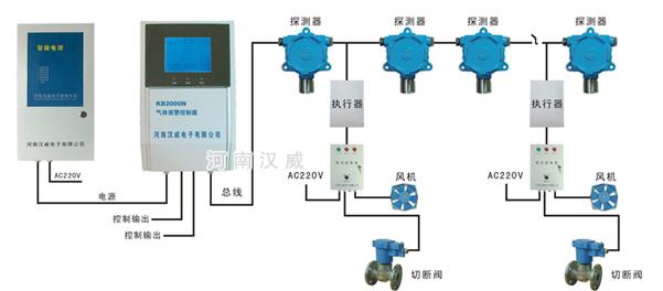 汉威电子气体检测报警控制器kb2000n